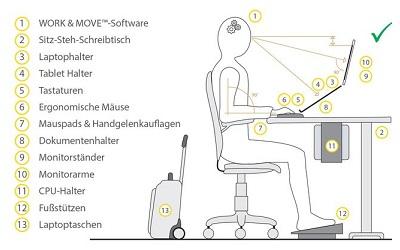 Der ergonomische Arbeitsplatz: im Büro, unterwegs und im Homeoffice